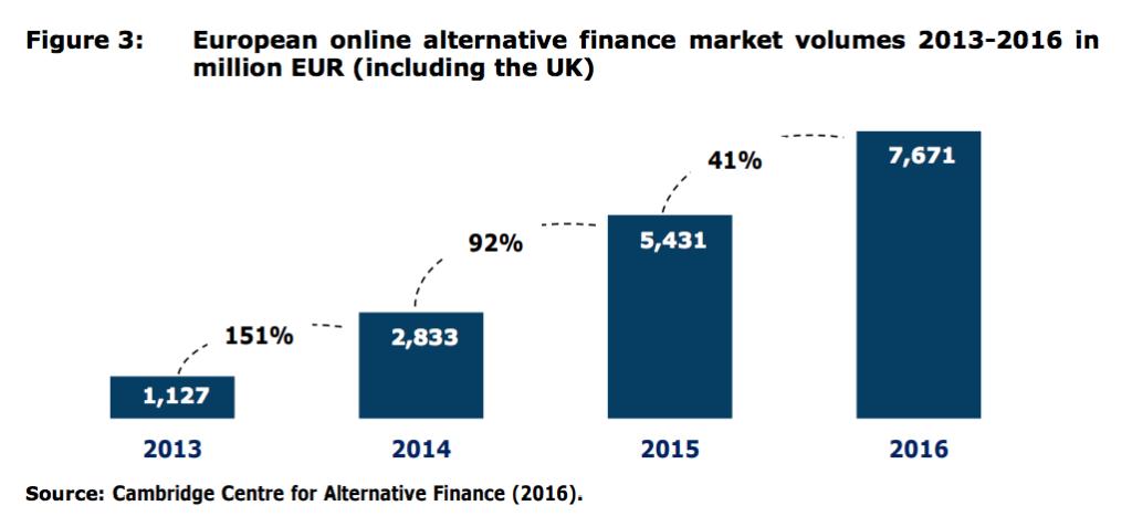 European online alternative finance market
