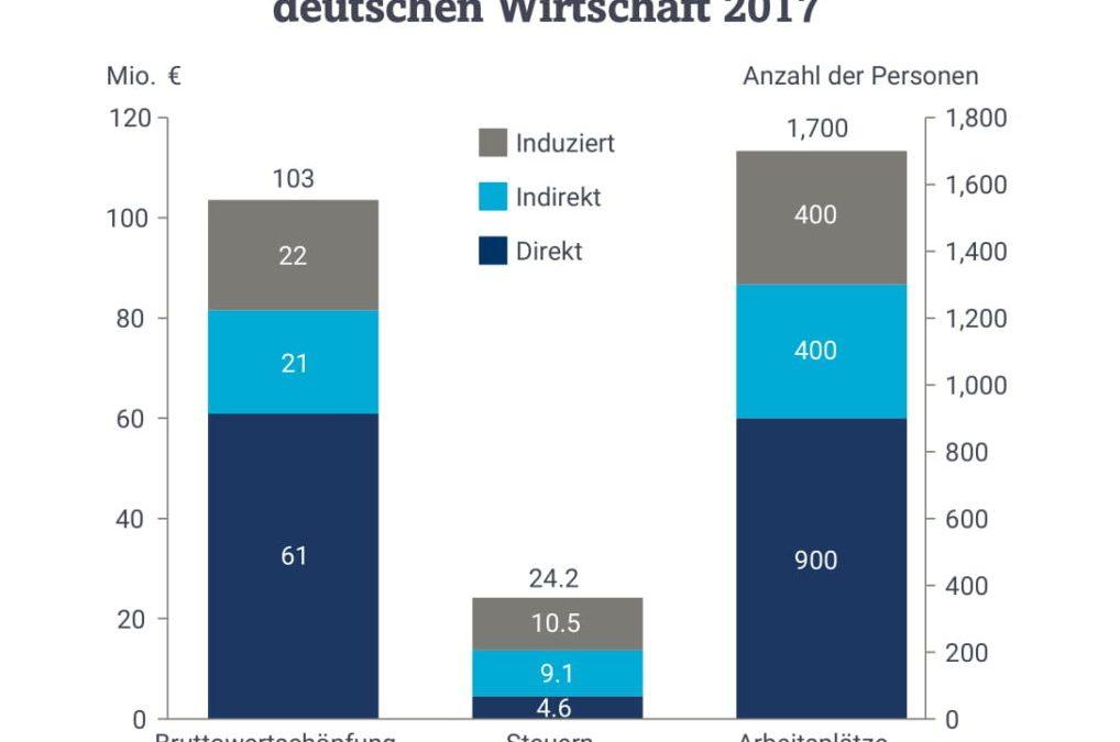 Wirtschaftsfaktor Crowdlending: 75.000 Jobs und 4,4 Mrd. Euro Beitrag zur Globalwirtschaft durch KMU-Finanzierung