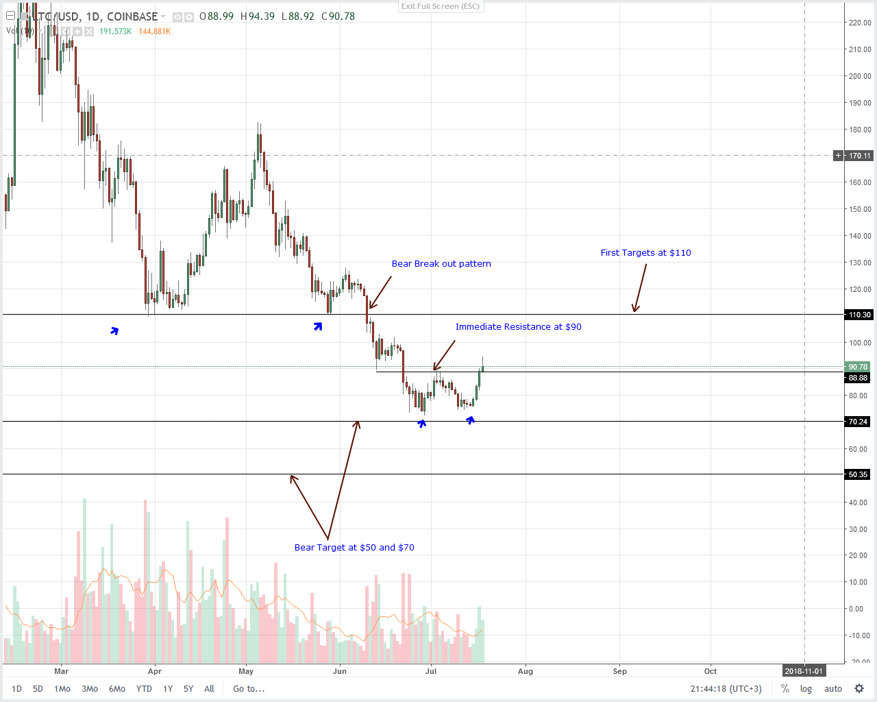 Litecoin (LTC) Technical Analysis