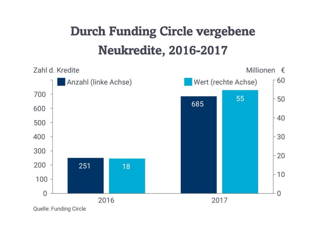 Neukredite Funding Circle-1