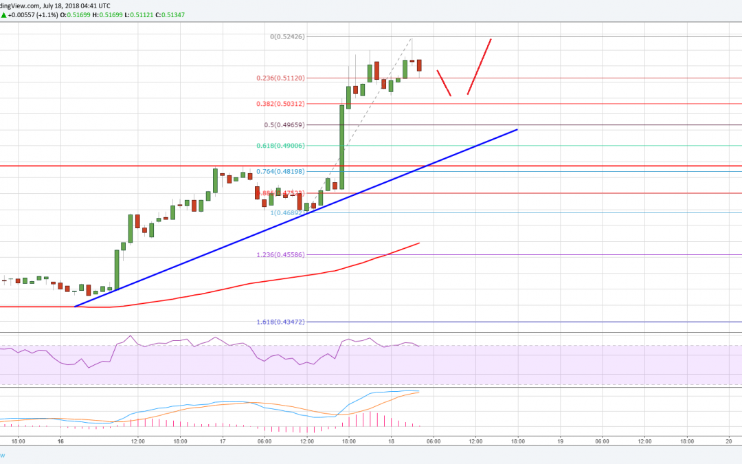 Ripple Price Analysis: XRP/USD Accelerating Above $0.5200