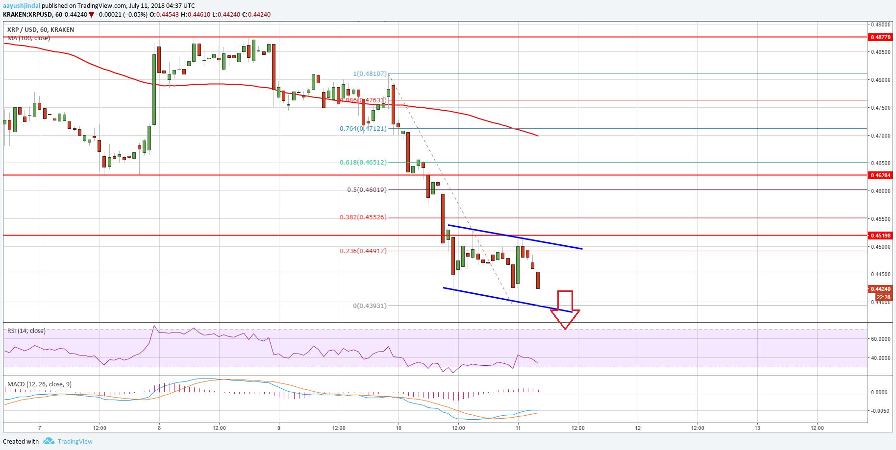 Ripple Price Analysis XRP USD