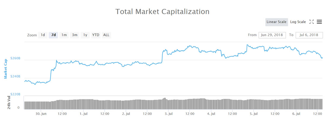 Another Friday <bold>Slide</bold> as Crypto Markets Shed $10 Billion