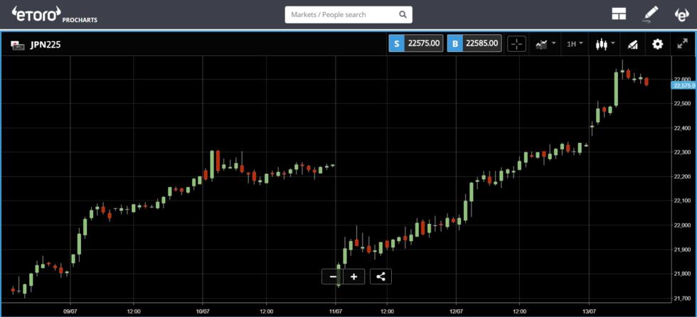 JPN225 charts