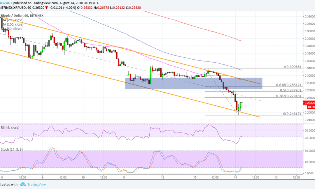 Ripple (XRP) Price Watch: Bearish Pullback in the Making