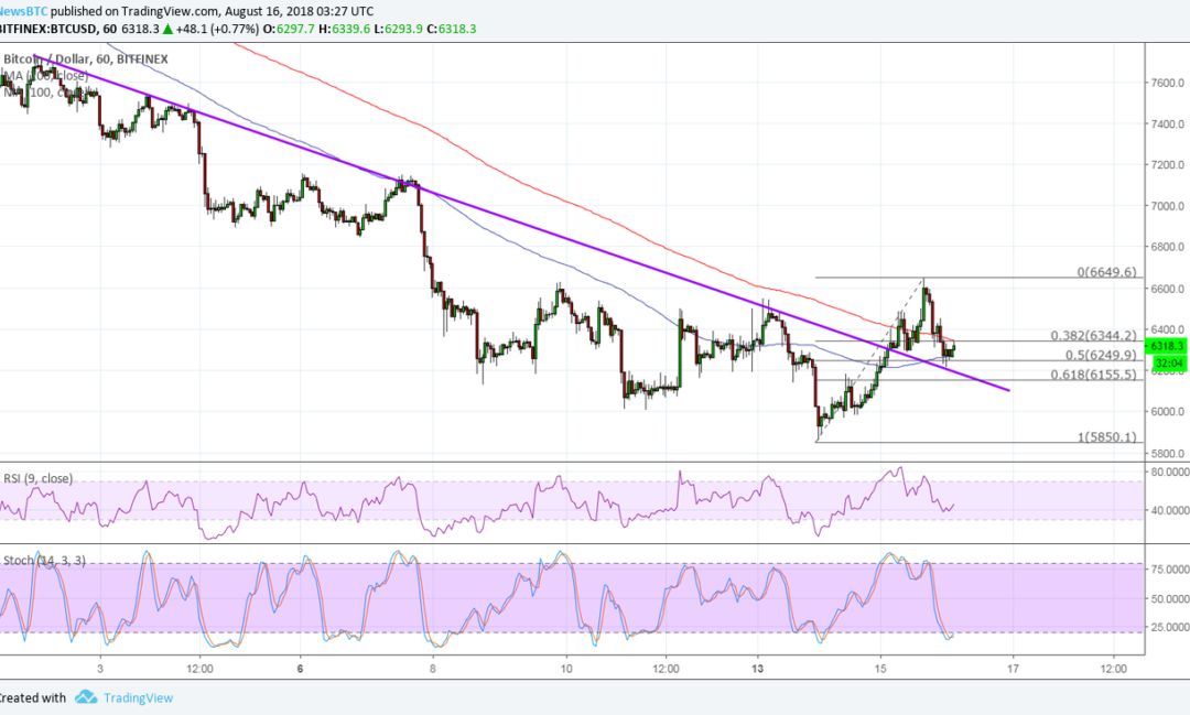 Bitcoin (BTC) Price Watch: Trend Line Break and Correction