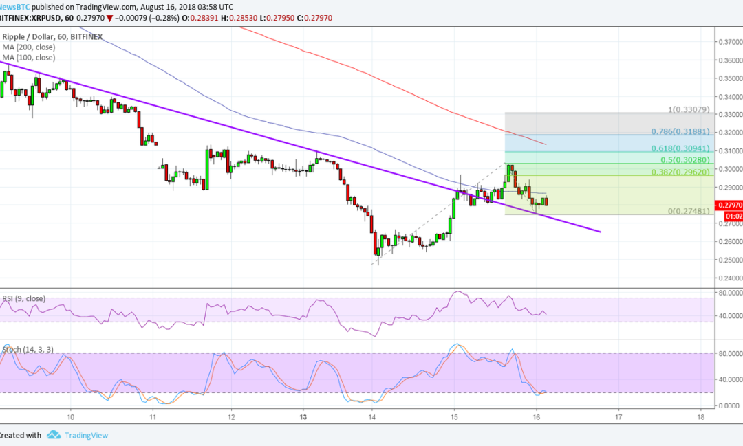 Ripple (XRP) Price Watch: Will More Bulls Join In?