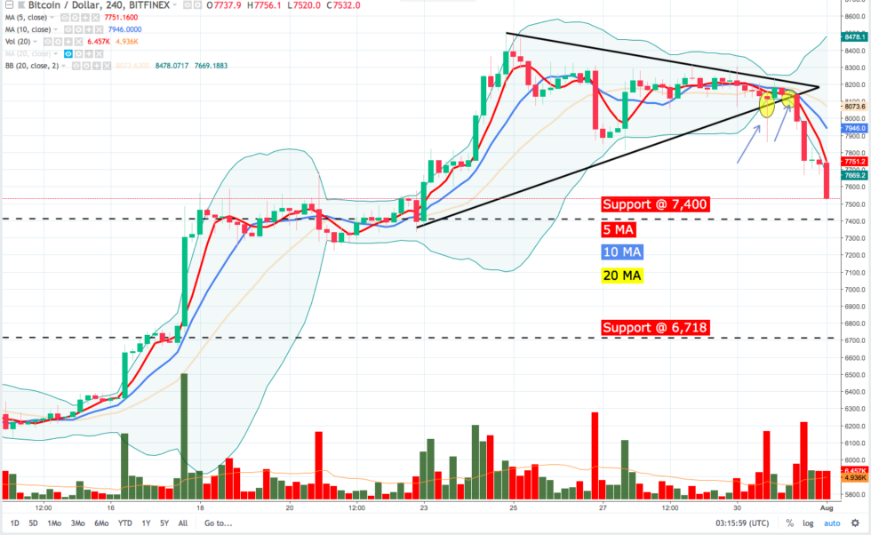 The fire set by bulls appears to be extinguished as a lower high was notched on the weekly chart and a clear pattern of lower highs and lower lows can be seen on the 4-hour and hourly chart.