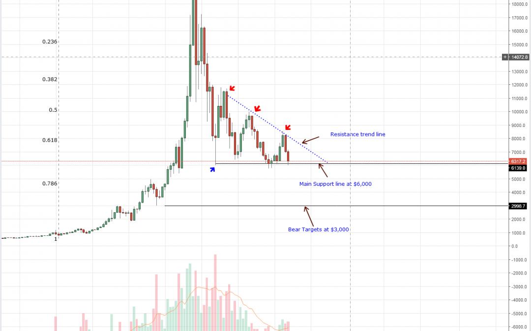 Bitcoin (BTC) Technical Analysis: Bitcoin Soaking Gravity before Hitting $15,000