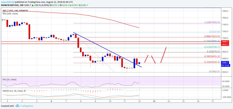 Bitcoin Price Weekly Analysis BTC