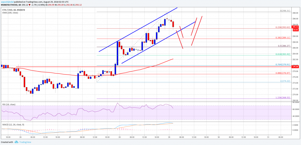 Atoz forex ethereum analysis 24 may