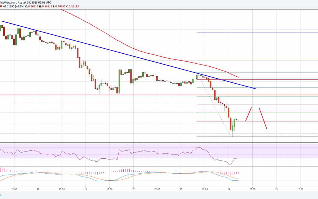 Ripple Price Analysis: XRP/USD Nosedives, Recoveries Remain Limited