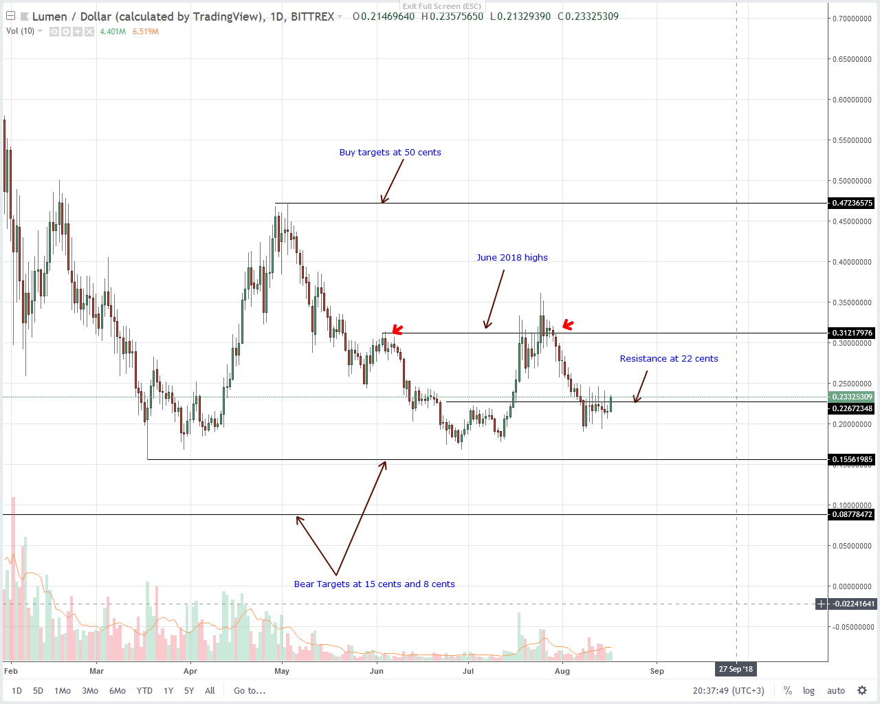 Stellar Lumens (XLM) Technical Analysis