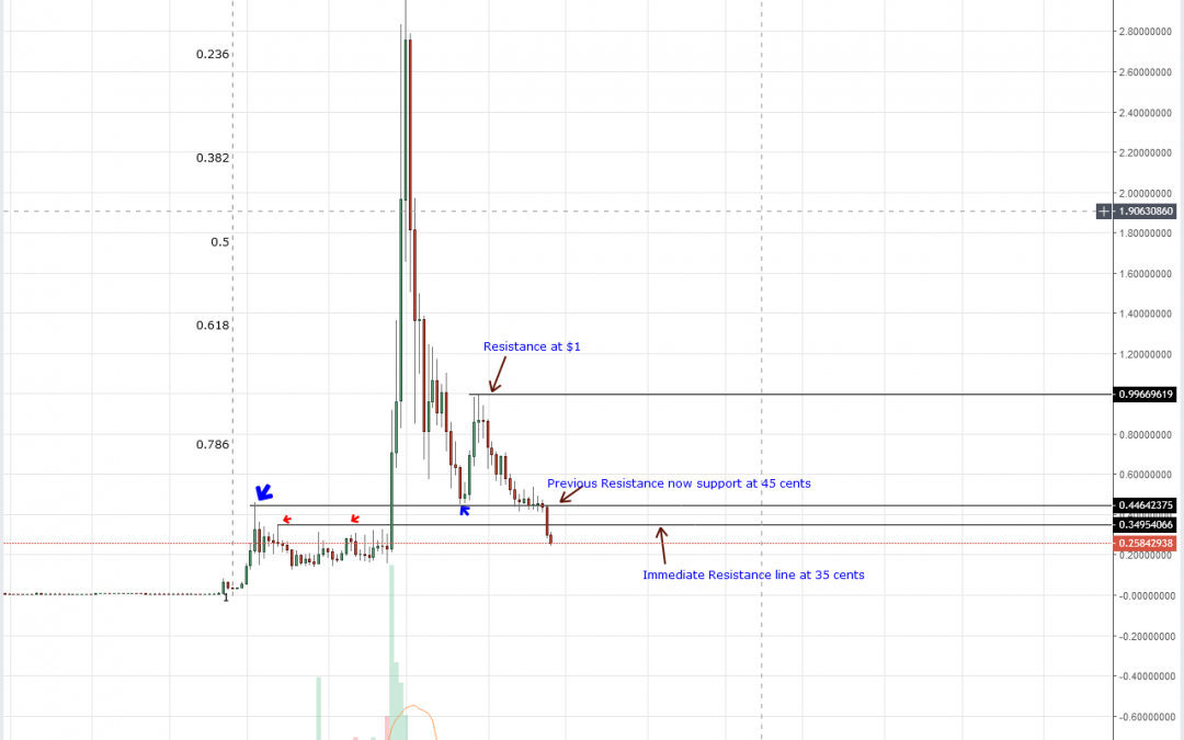 XRP Technical Analysis: Ripple and XRP Ace-ing The Near Impossible