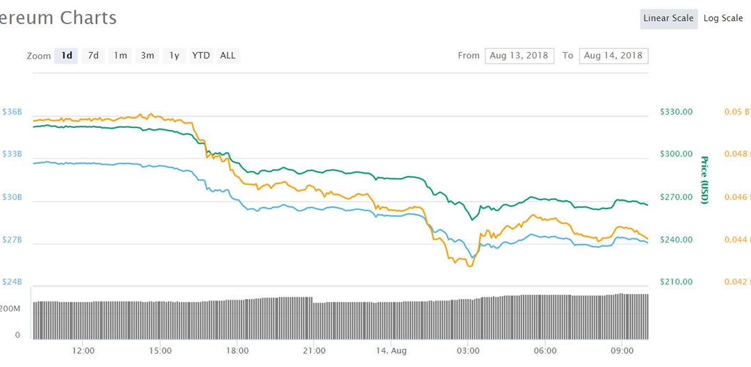 Crypto Markets Hit Another 2018 Low, Is It The Bottom For Ethereum?