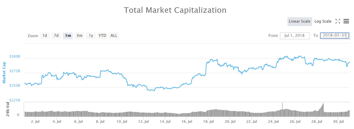 market cap july 2018