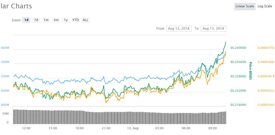 Stellar (XLM) Gains as Crypto Markets Lift From Bottom