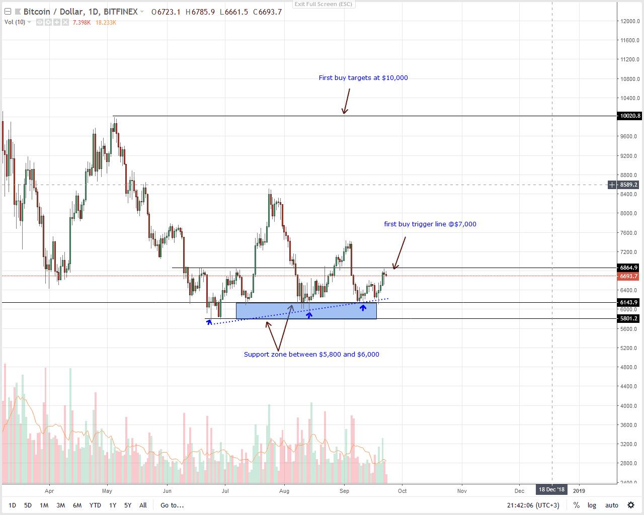 Bitcoin Daily Chart Sep 24 Png
