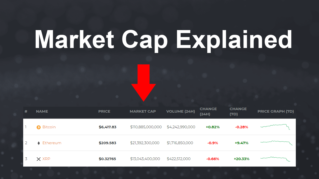Cryptocurrency market capitalization explained