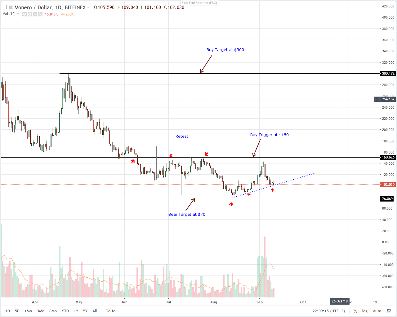 Monero (XMR) Technical Analysis