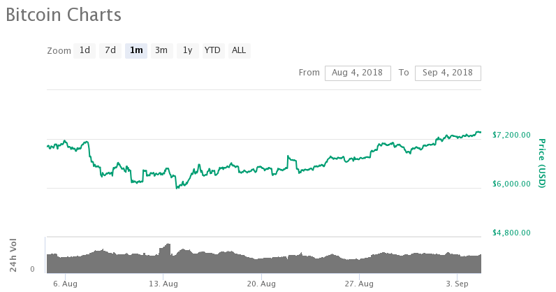 Bitcoin One Month Chart