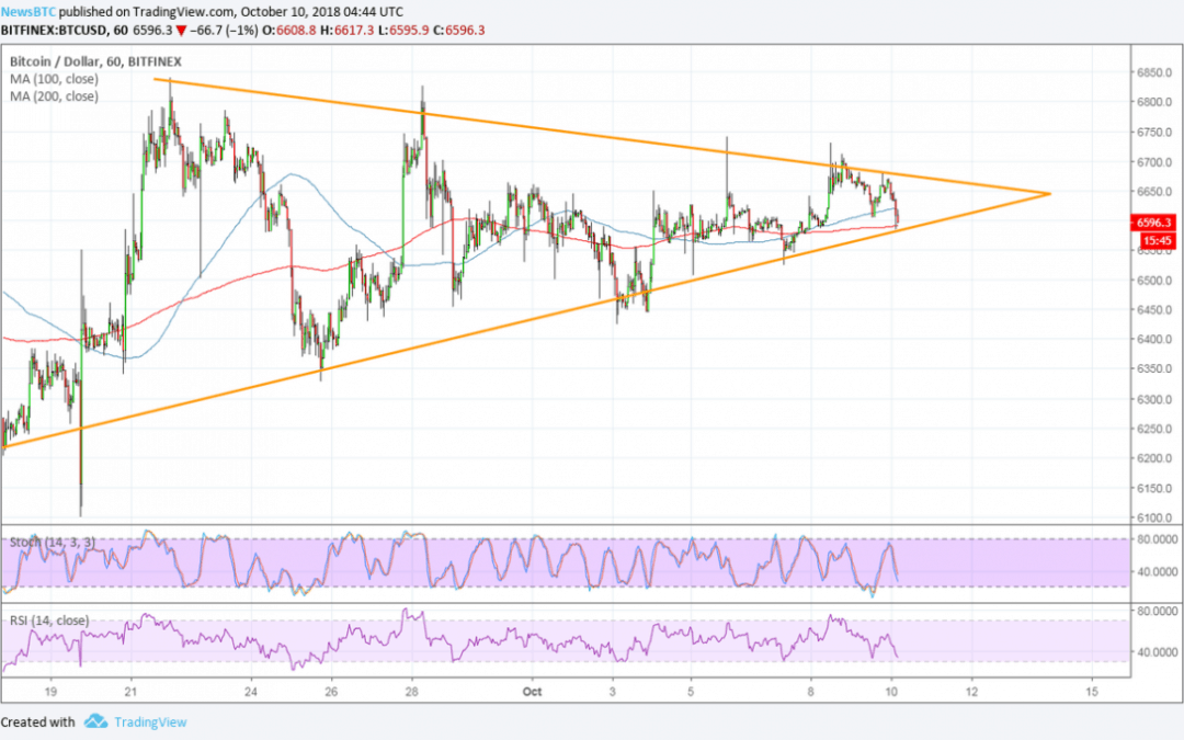 Bitcoin (BTC) Price Watch: Wait for this Short-Term Breakout