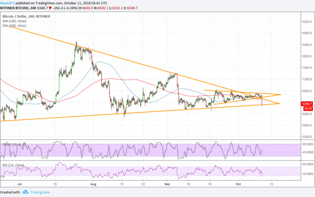 Bitcoin (BTC) Price Watch: Bulls on Defense After Breakdown