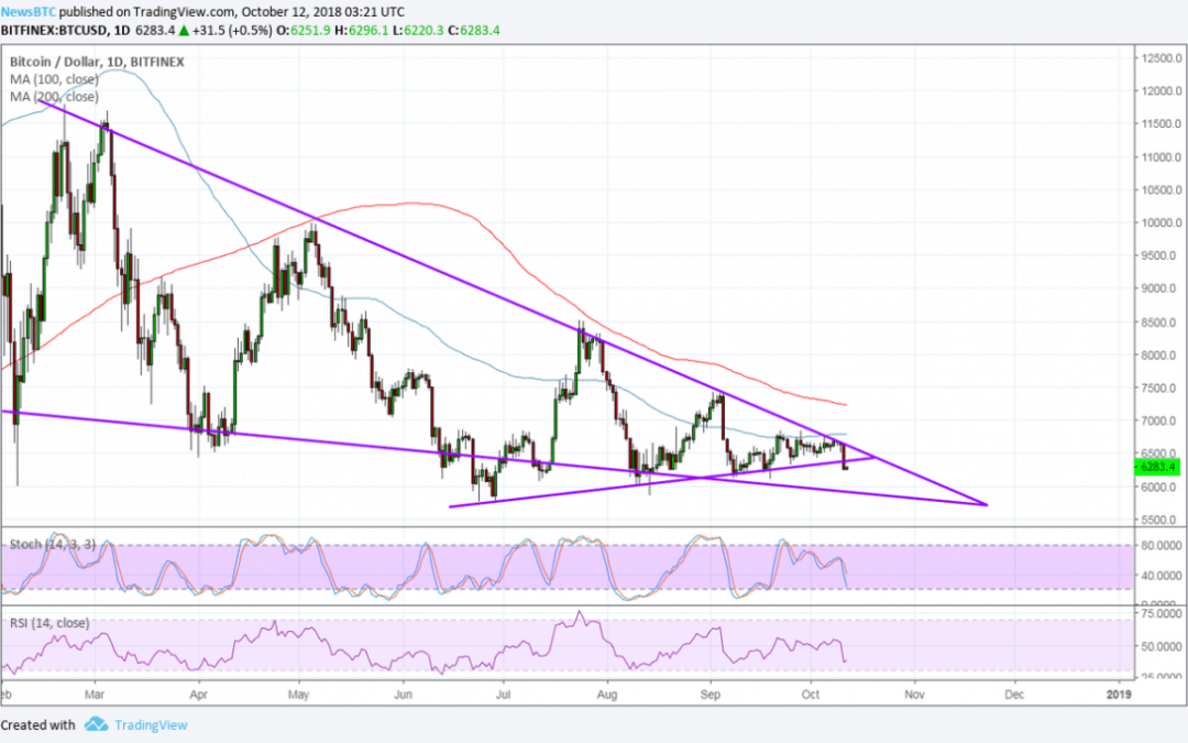 Bitcoin (BTC) Price Watch: Just a Few Support Zones Left