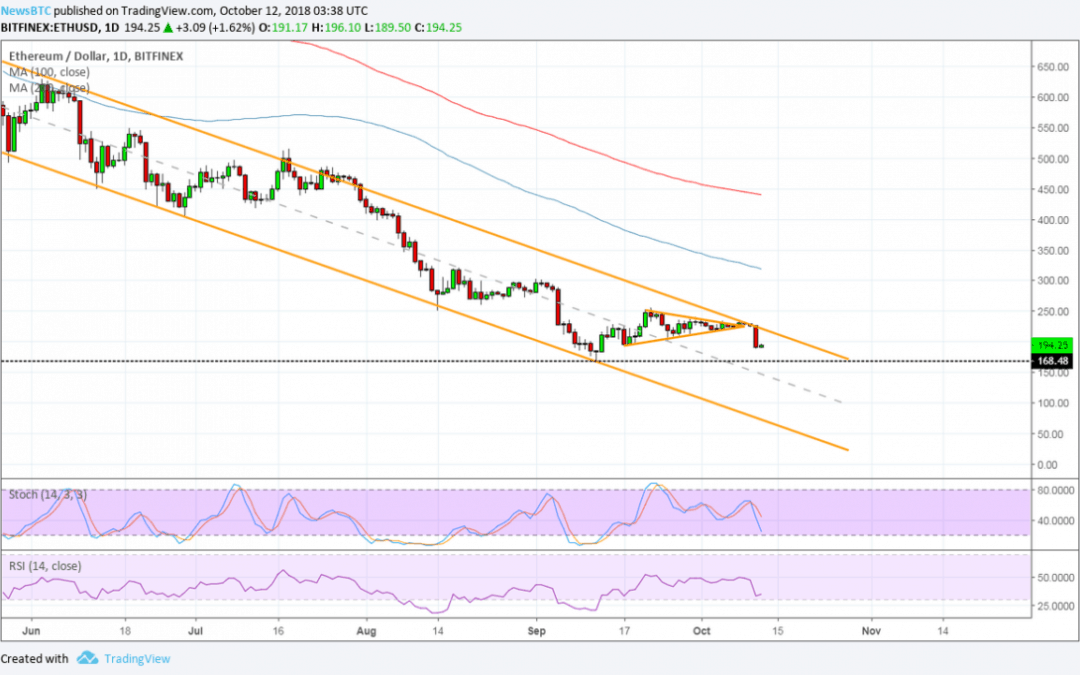 Ethereum (ETH) Price Watch: Next Downside Targets