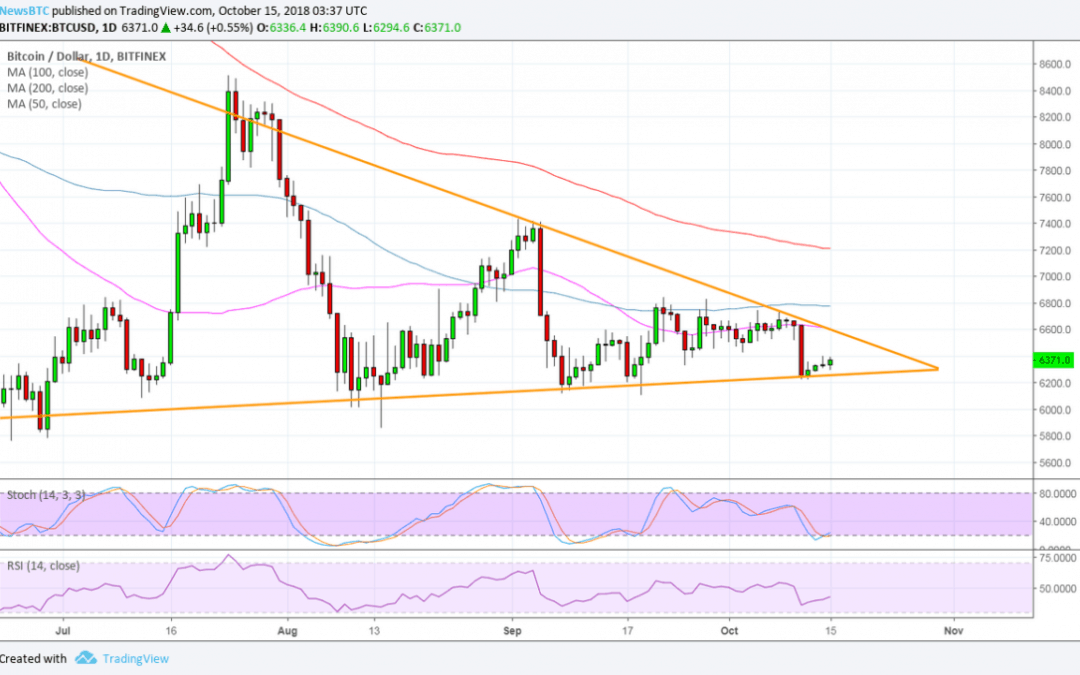 Bitcoin (BTC) Price Watch: Bulls Defend Triangle Bottom Again