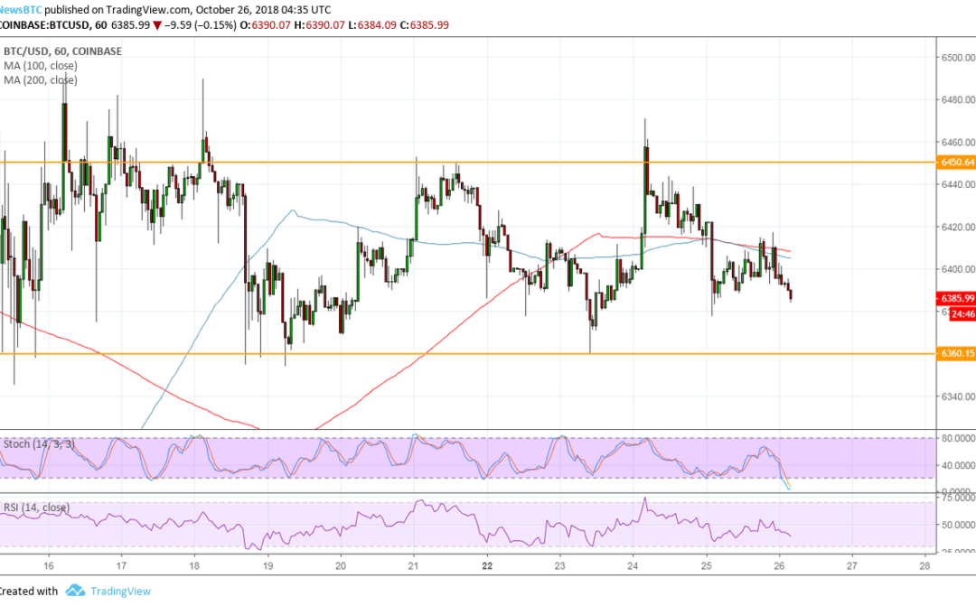 Bitcoin (BTC) Price Watch: Eyes on This Support Zone!