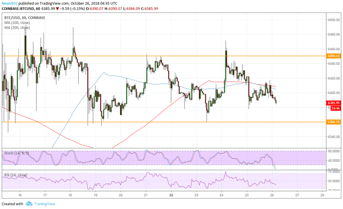 Bitcoin (BTC) Price Watch: Eyes on This Support Zone