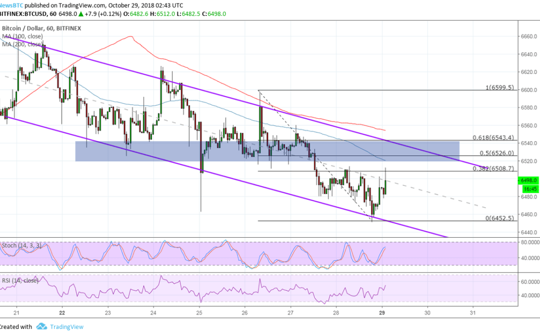 Bitcoin (BTC) Price Watch: Sellers Waiting at Area of Interest