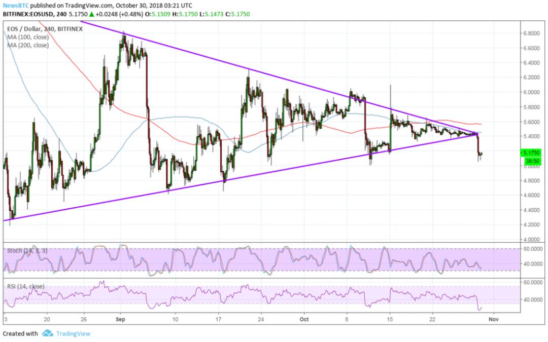 EOS Price Watch: Sharp Triangle Breakout