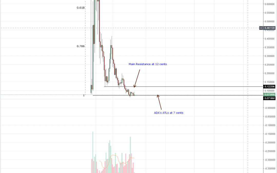 Cardano Price Analysis: Every Low a Buying Opportunity for ADA Bulls