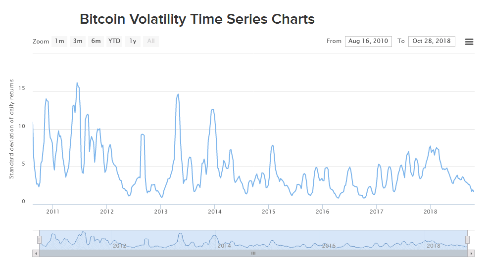 Bitcoin volatility time series