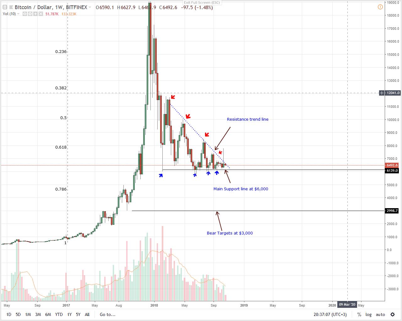 BTC/USD Bitcoin Price Analysis