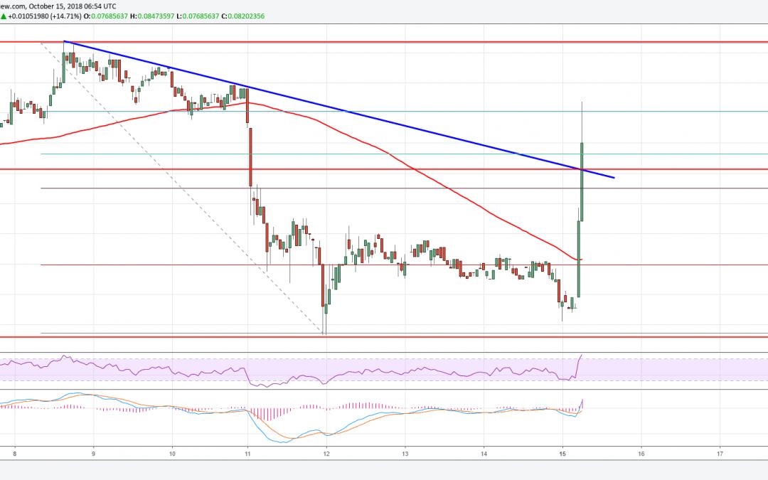 Cardano Price Analysis: ADA/USD Surging Towards $0.090