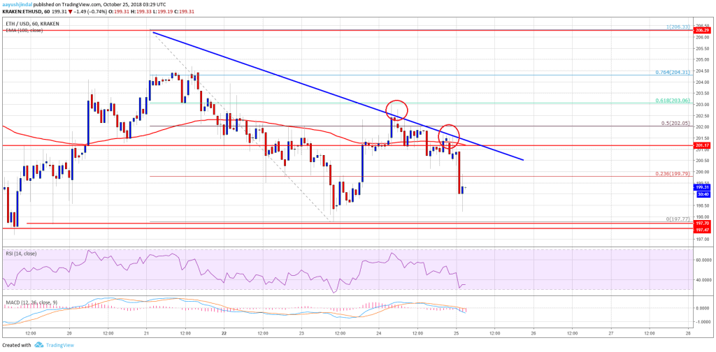 Usd extends consolidation near