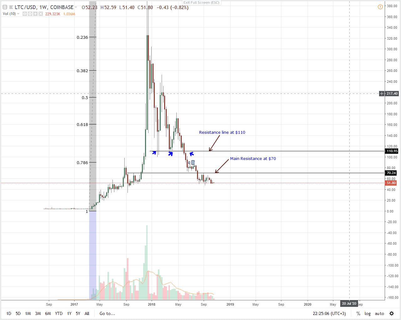 LTC/USD Litecoin Price Analysis