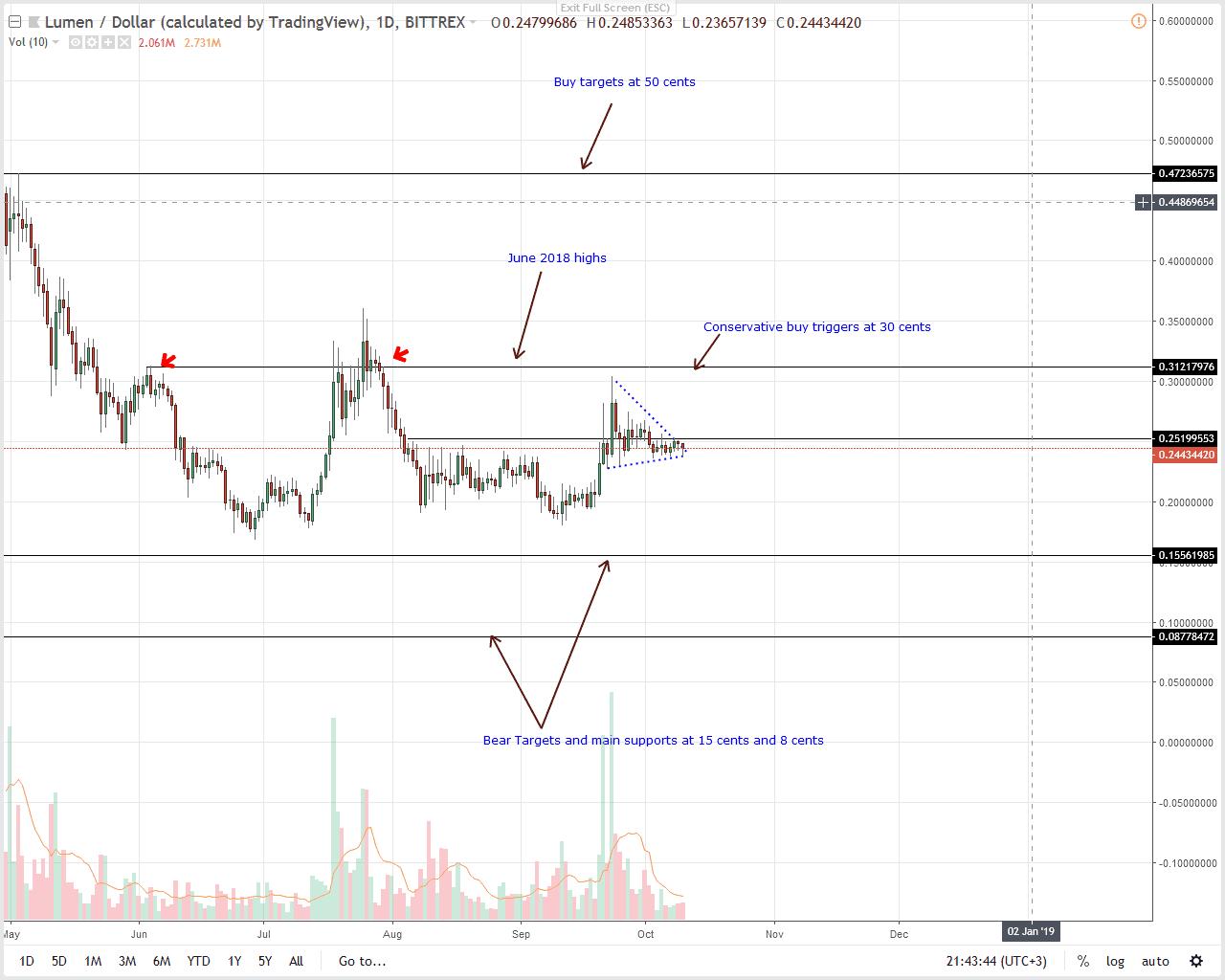Stellar Lumens Price Analysis