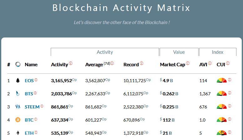 EOS blocktivity