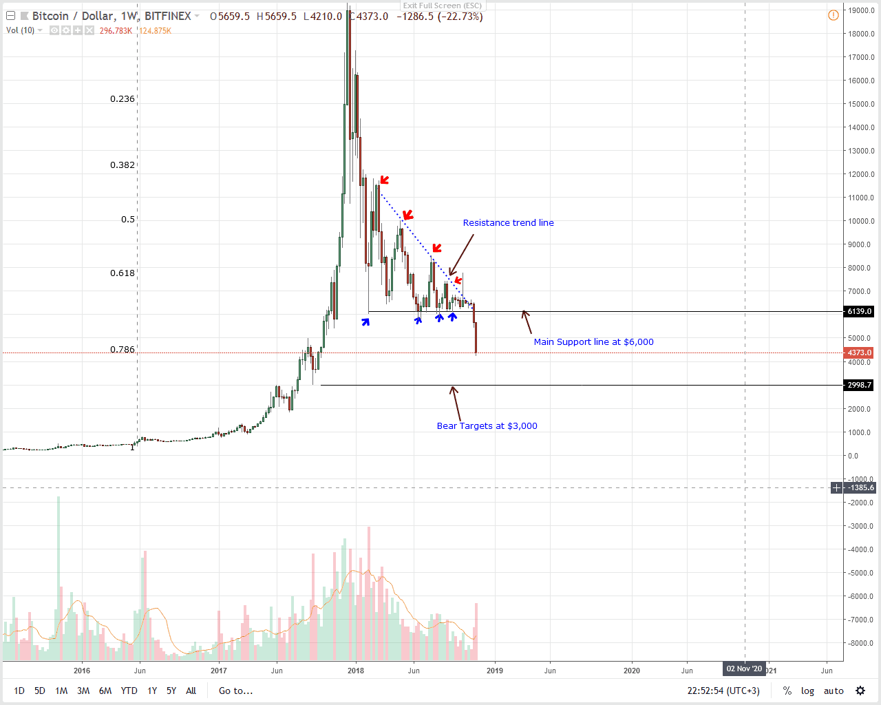 Btc Usd Price Ysis