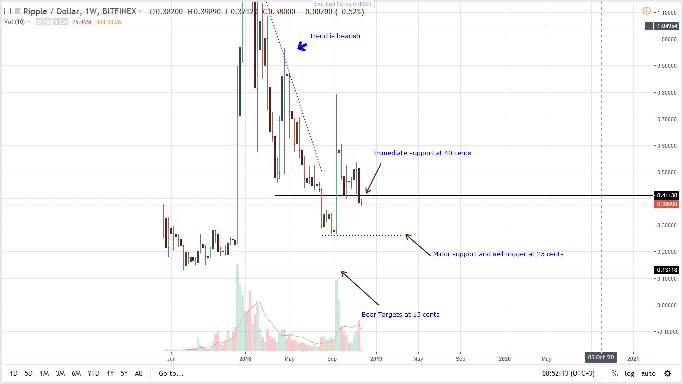 XRP  USD Price Analysis
