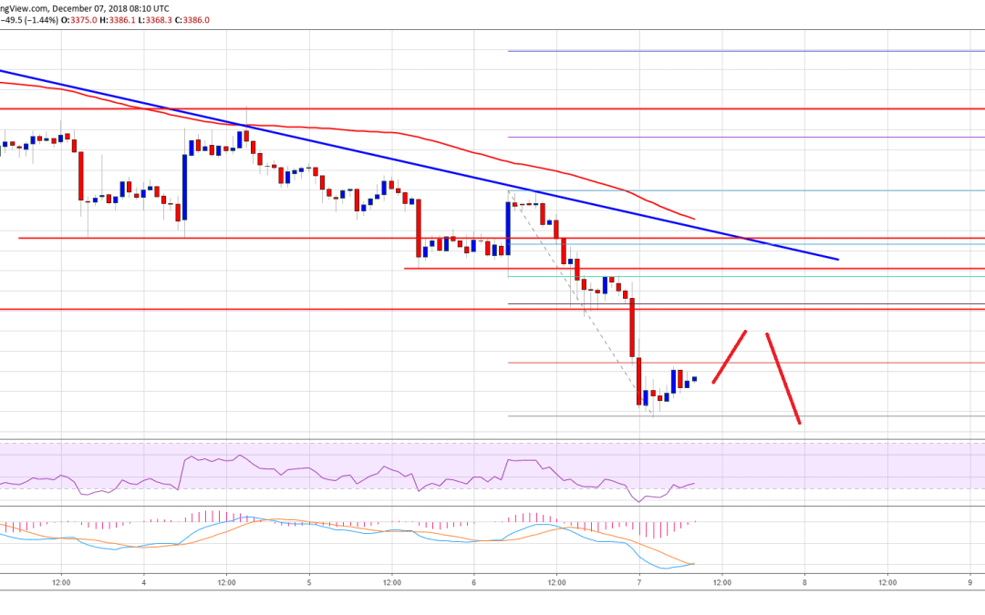 Bitcoin Price Watch: BTC/USD Primed To Test $3,000