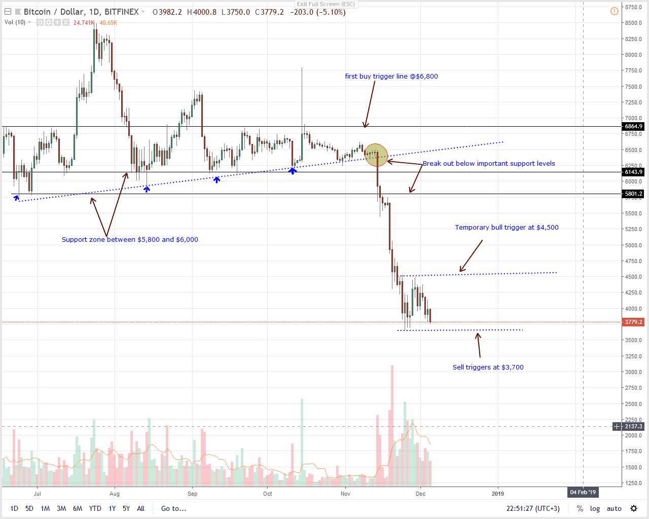 BTC/USD Price Analysis
