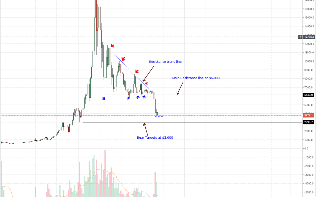 Bitcoin Price Analysis: BTC/USD Lose $202 to $3,800 as Sellers Flow Back