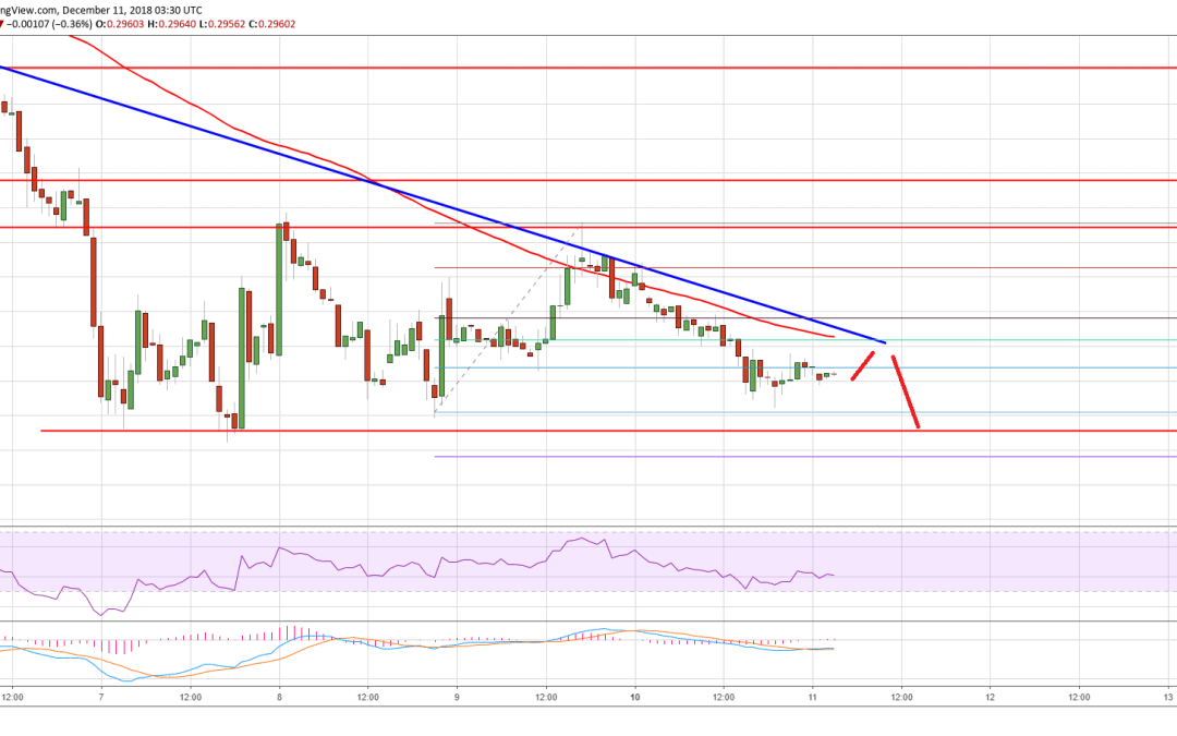 Ripple Price Analysis: XRP Aims New Weekly Low