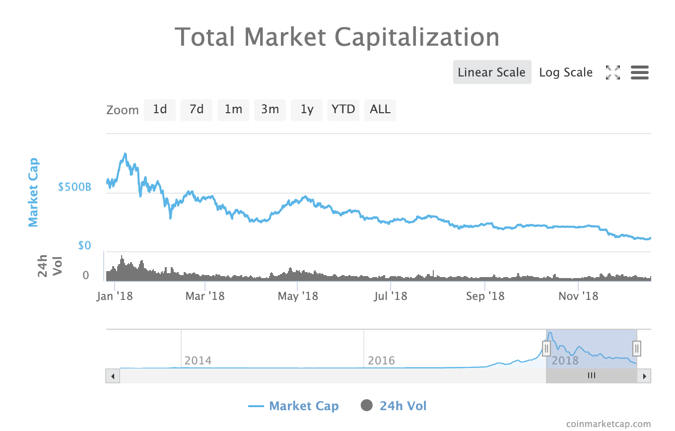 Total Crypto Market Capitalization, Coinmarketcap.com