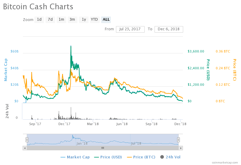 From $4,350 to $117: Is Bitcoin Cash (BCH) Entering Death Spiral?